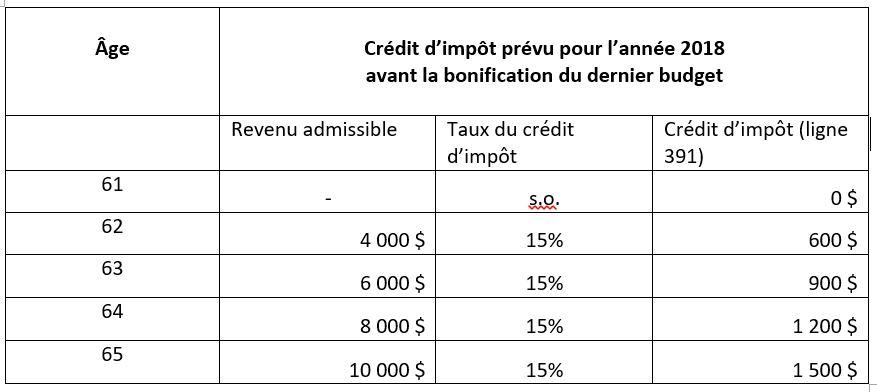 Source: Le Plan économique du Québec, mars 2018.