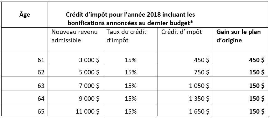Source: Le Plan économique du Québec, mars 2018. *Les montants indiqués sont basés sur un salaire de 30 000$/année en 2018
